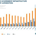 Is the infrastructure boom already over or just getting started?